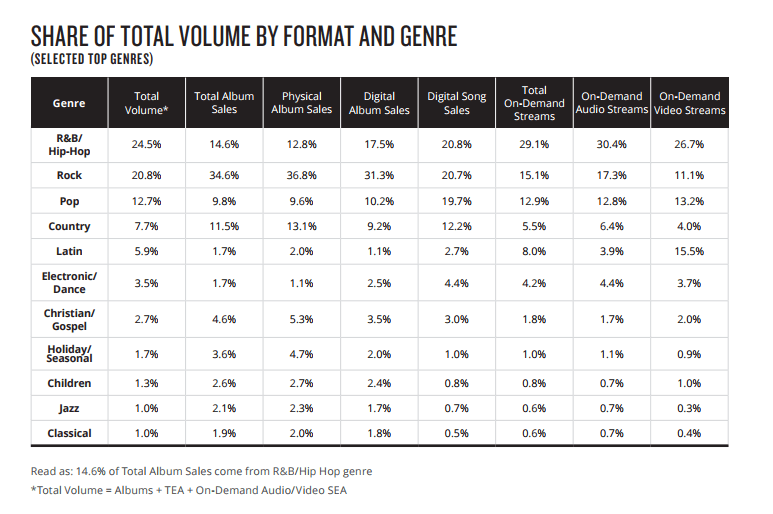 Share of total volumes by format and genre