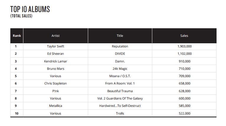 Top 10 album sales