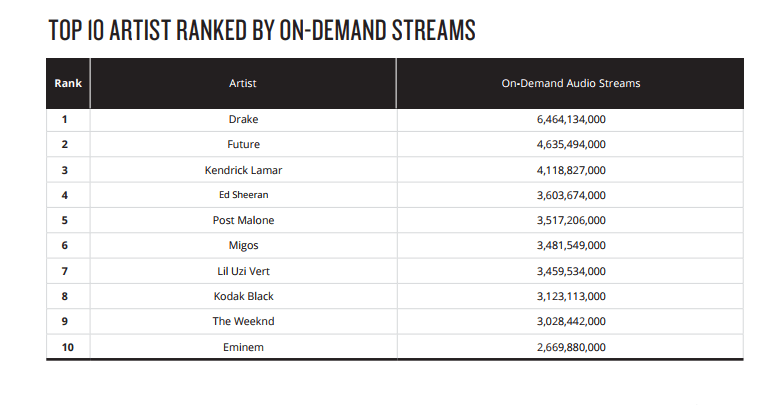 top 10 artists ranked by on demand streams