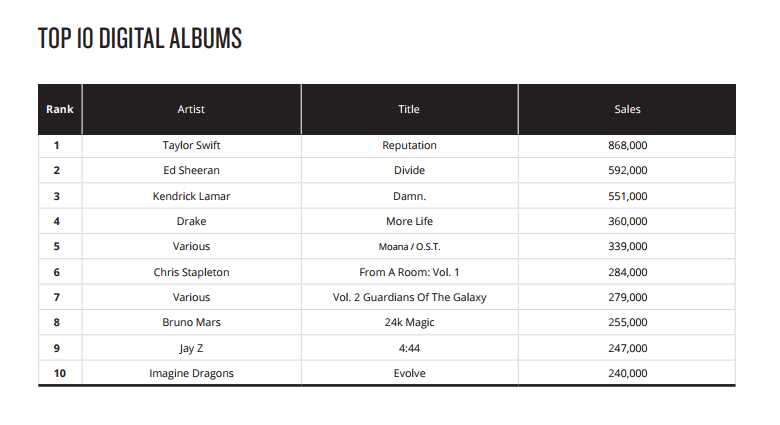 top 10 digital albums