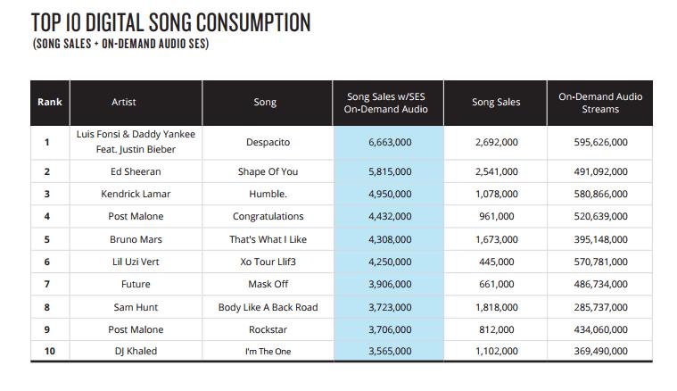 top 10 digital song consumption