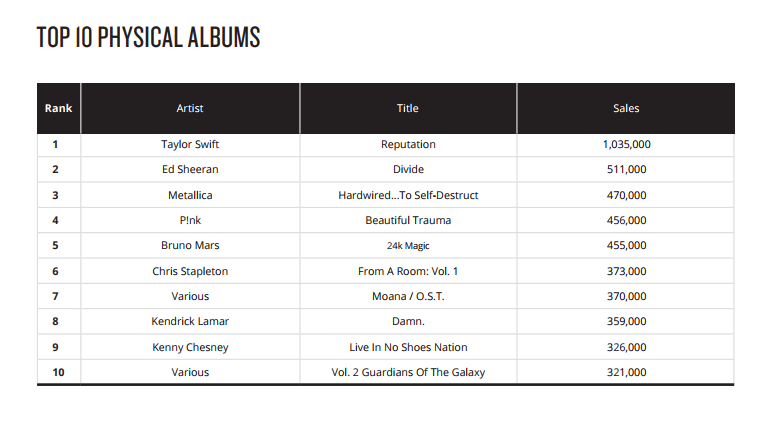top 10 physical albums