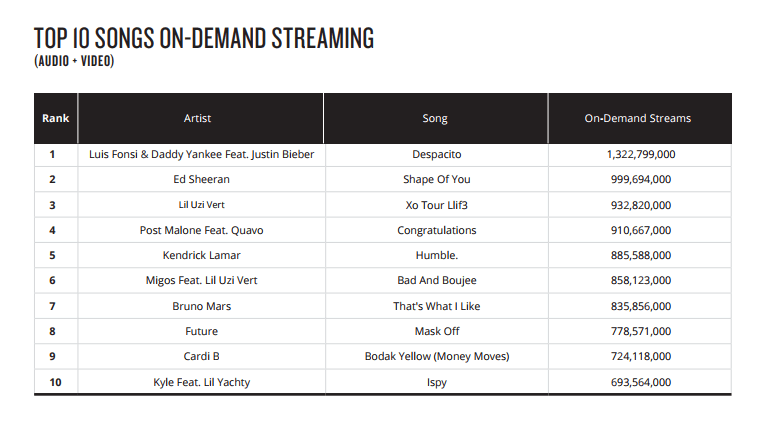 top 10 songs on demand streaming (audio + video)